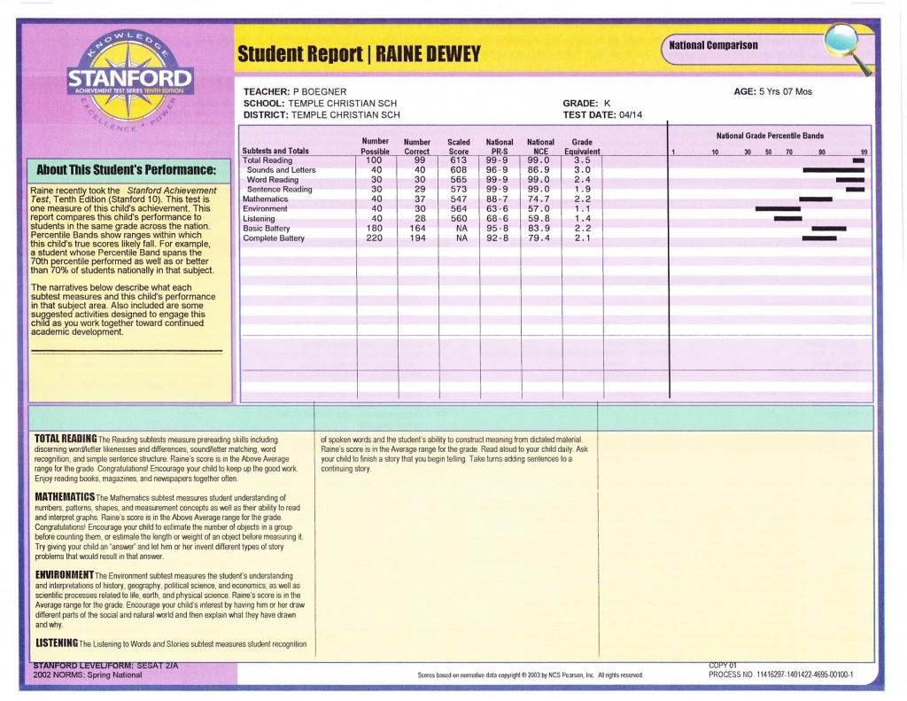 StanfordAcheivementTest_results1_sm